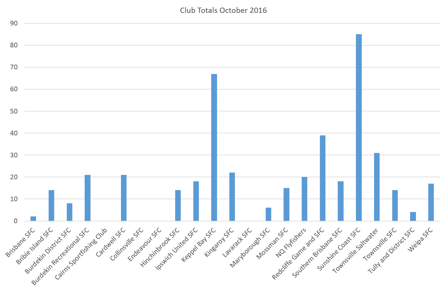 club-totals-october-2016